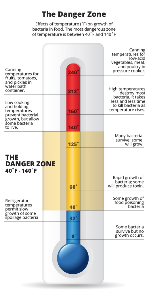 temperature-danger-zone