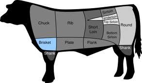 beef-primals